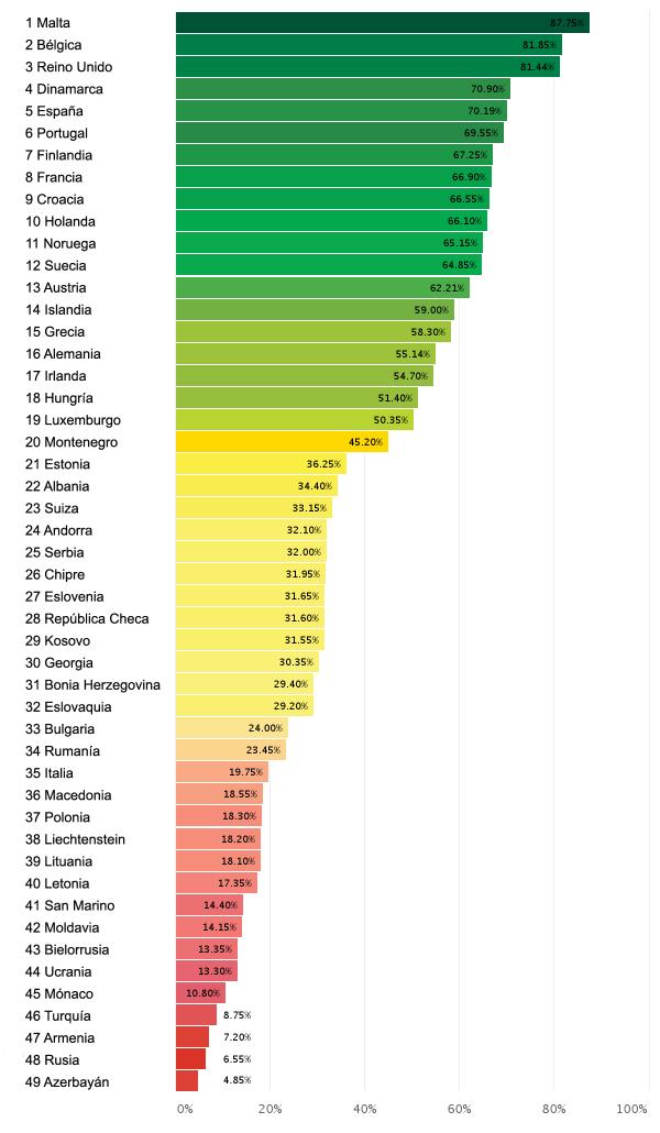 ranking derechos LGTB