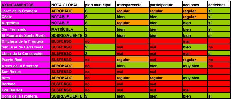 Cádiz notas