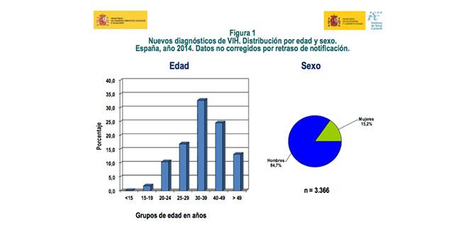 Andalucía infección VIH