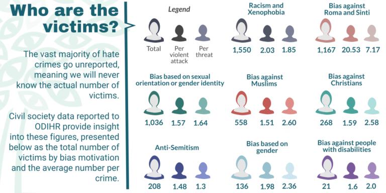 Datos delitos de odio 2019