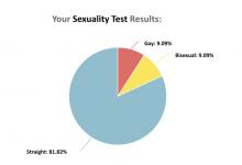 GayTest