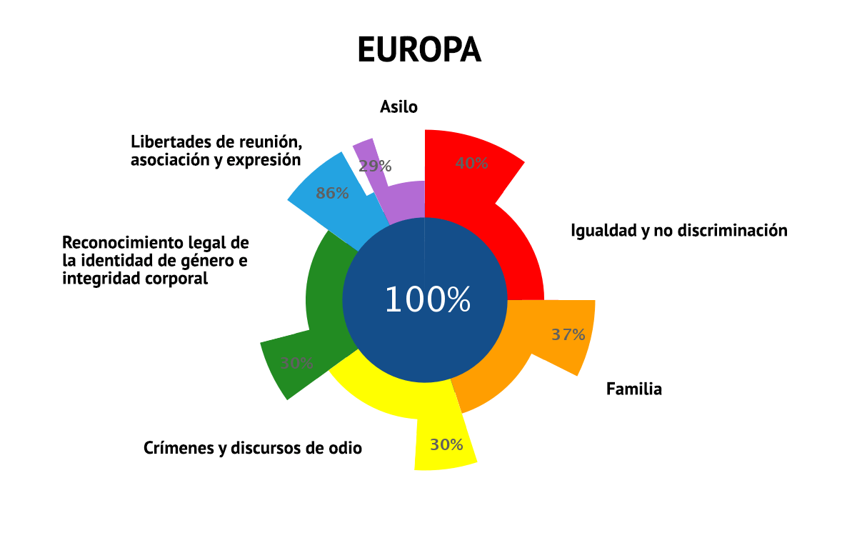 ILGA EUROPA